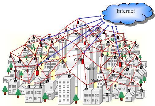 Communal Mesh Network
